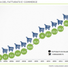 La crescita dell'e-commerce in Italia: le opportunità da sfruttare per il 2017